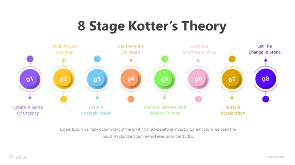 8 Stage Kotter's Theory Infographic Template