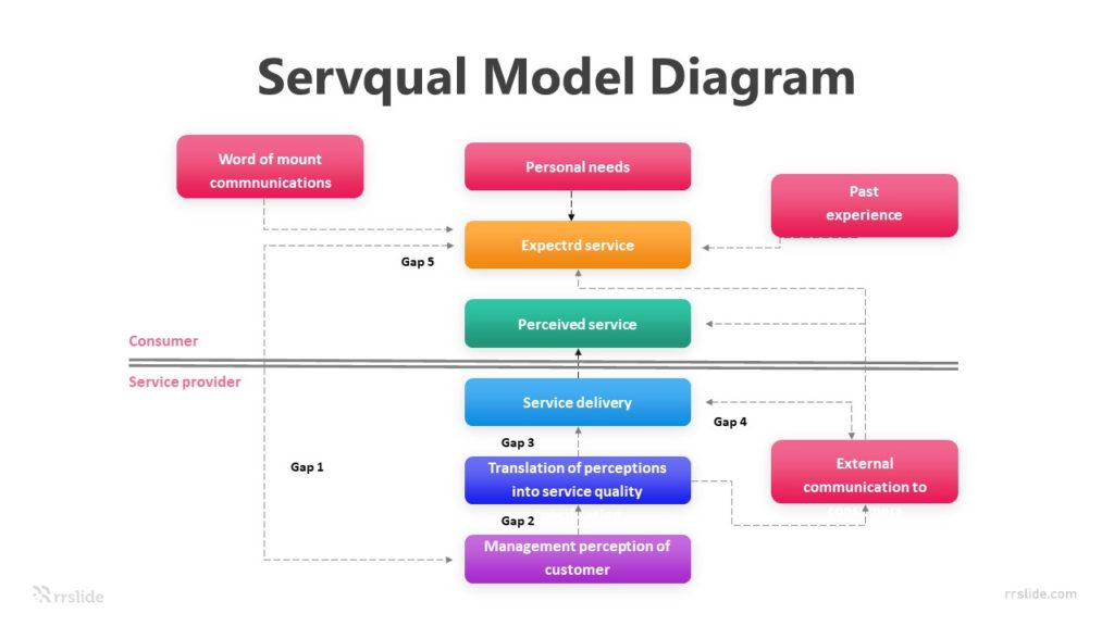 9 Servqual Model Diagram Infographic Template