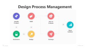 7 Stage Design Process Management Infographic Template