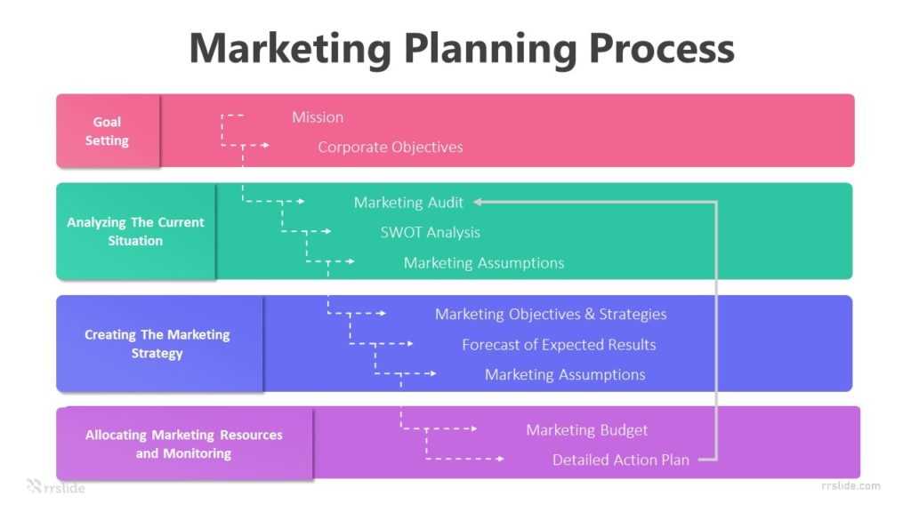 Marketing Planning Process Infographic Template