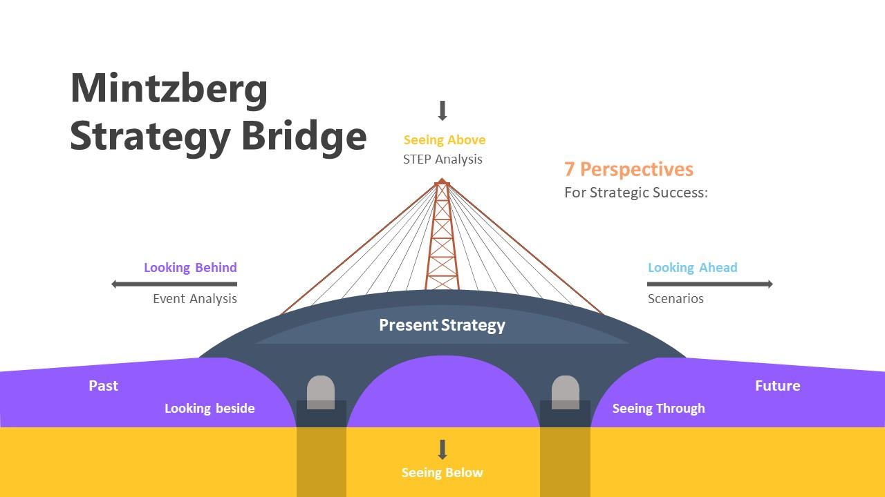 Mintzberg Strategy Bridge Infographic Template