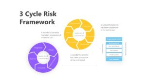 3 Cycle Risk Framework Infographic Template