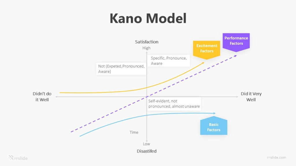 Kano Model Infographic Template