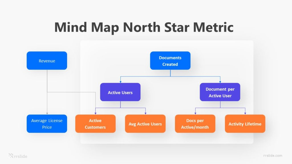 Mind Map North Star Metric Infographic Template