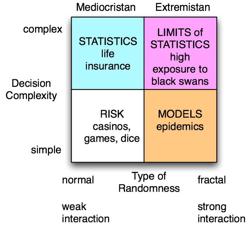 Taleb's quadrants