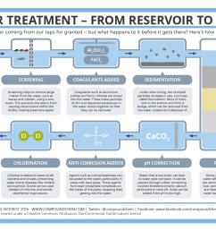 proces flow diagram water treatment [ 1323 x 935 Pixel ]