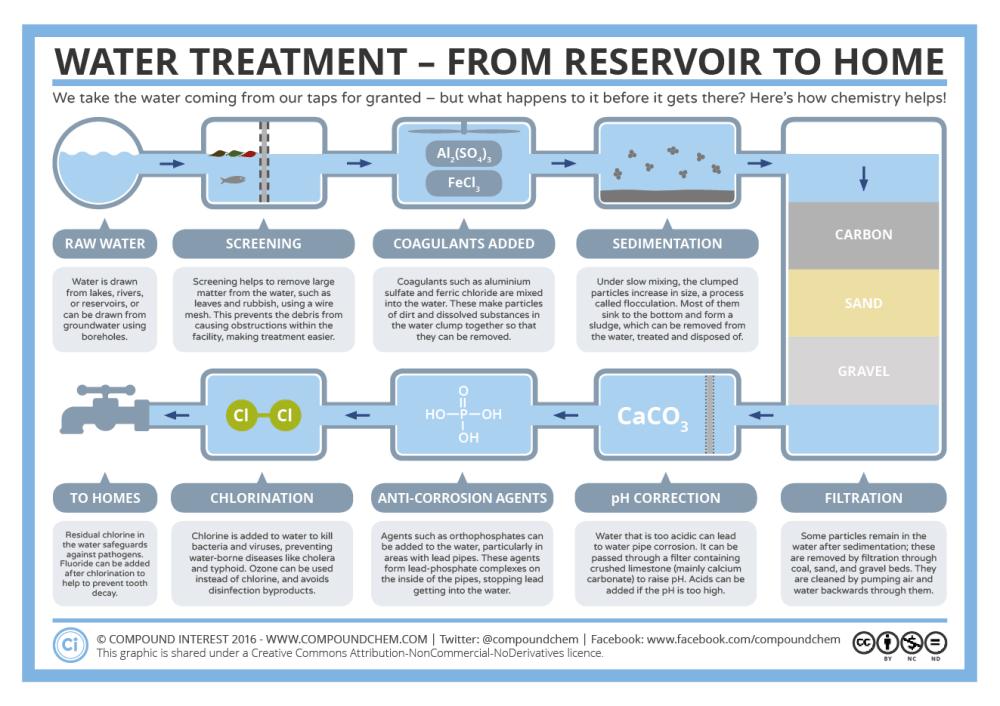 medium resolution of proces flow diagram water treatment