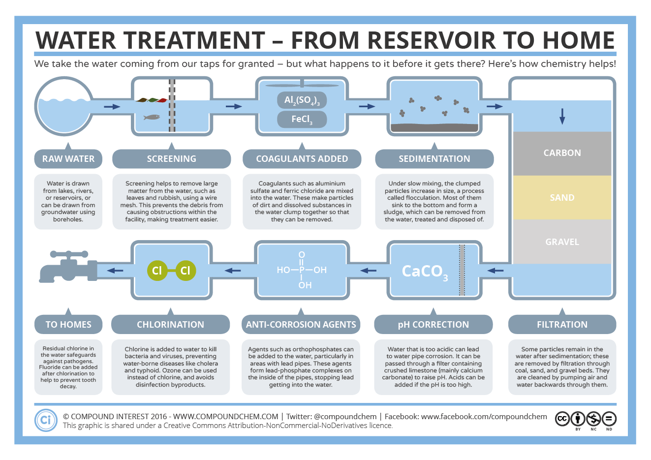 hight resolution of proces flow diagram water treatment