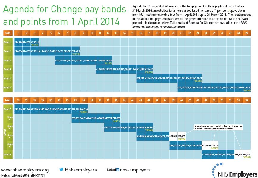 Pay Scale For Food Services Workers