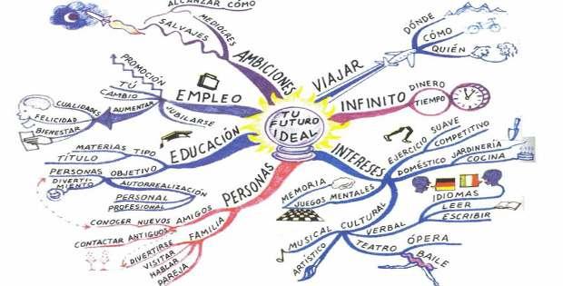 Un mapa mental