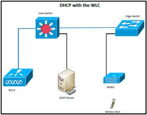 DHCP with the WLC – Another Wireless Blog