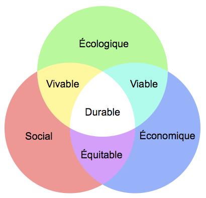 """Résultat de recherche d'images pour """"les 3 volets du développement durable"""""""