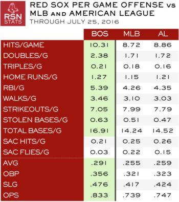 Red Sox vs MLB and AL Averages