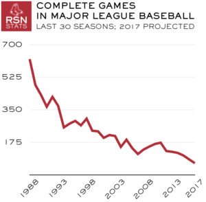 MLB Complete Games, Last 30 Seasons