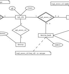 ann sql serialize 0 0 3 was ann vapor 0 06 eer notation er diagram for hospital [ 1501 x 546 Pixel ]