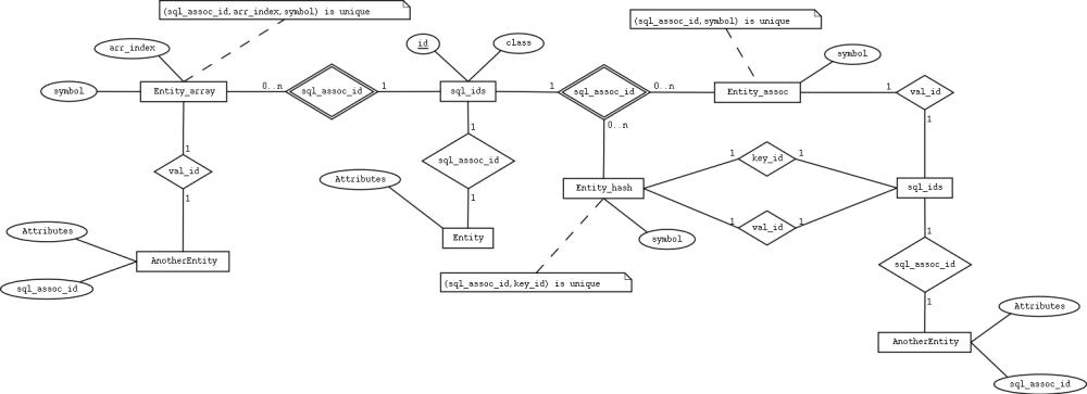 medium resolution of ann sql serialize 0 0 3 was ann vapor 0 06 eer notation er diagram for hospital