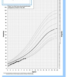 russell silver syndrome weight and the growth chart russell silver syndrome [ 1275 x 1650 Pixel ]
