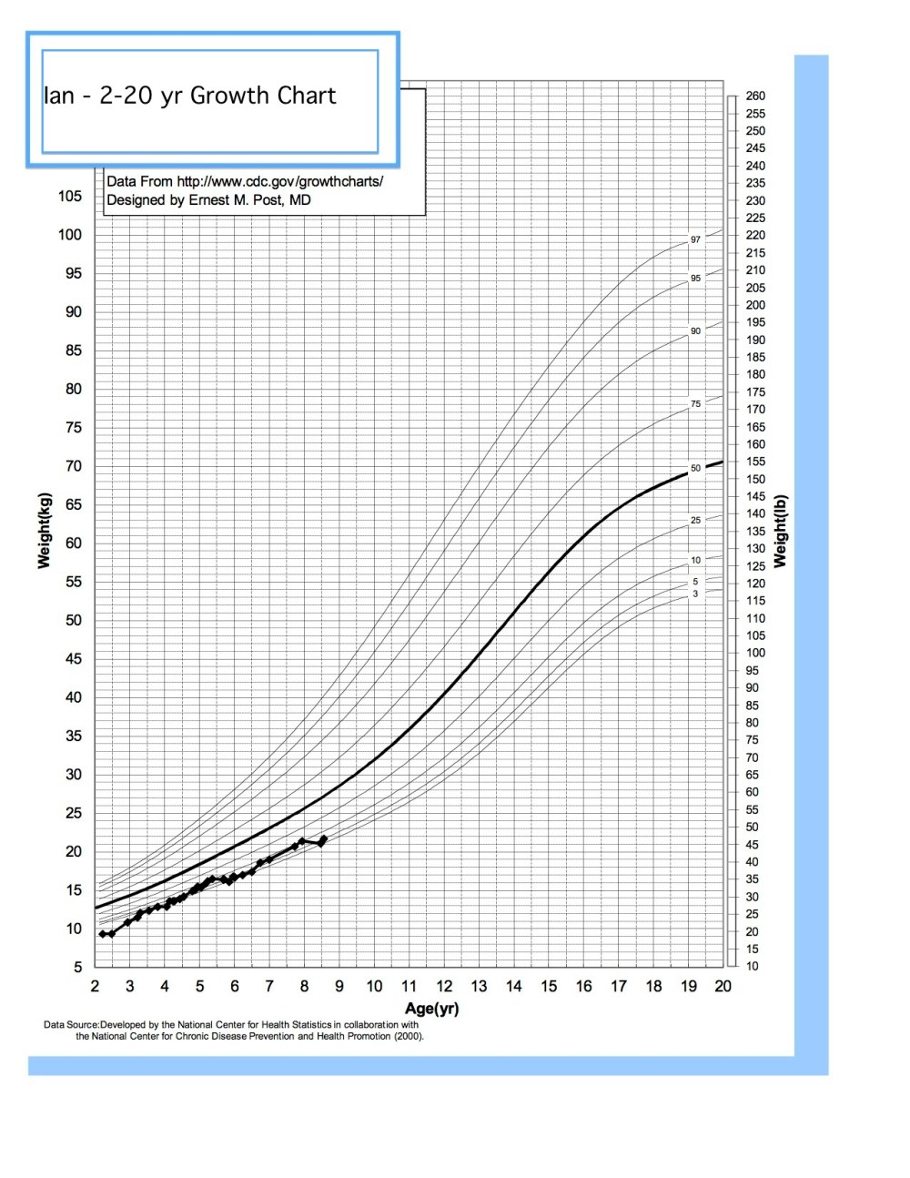 medium resolution of russell silver syndrome weight and the growth chart russell silver syndrome
