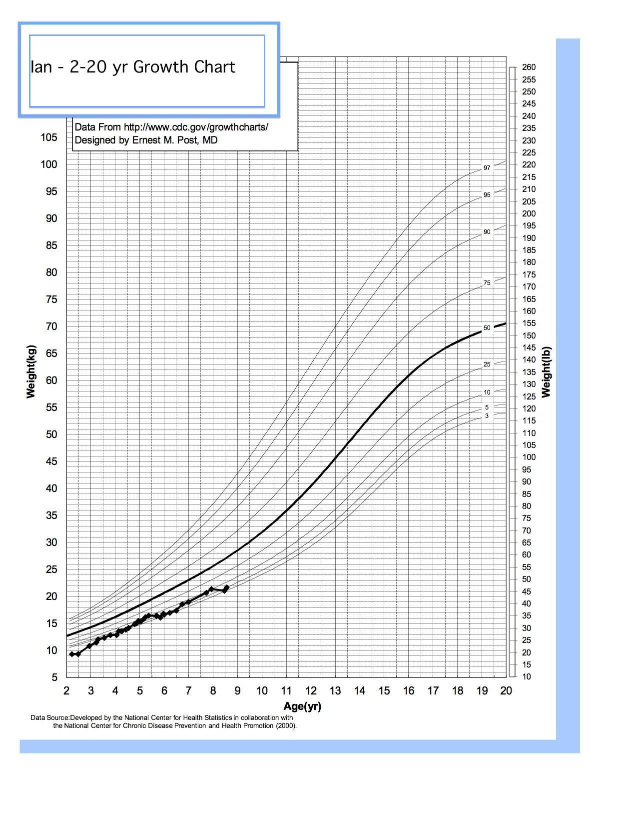 hight resolution of russell silver syndrome weight and the growth chart russell silver syndrome