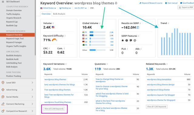Keyword-research-tool-SEMrush