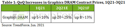 TrendForce QoQ Increases in graphics DRAM contract prices