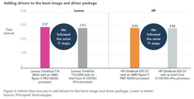 AMD PRO CPUS 2