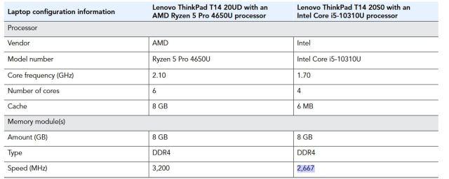 laptop config