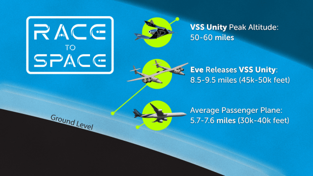 race to space altitude