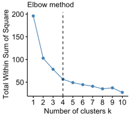 An example of elbow plot