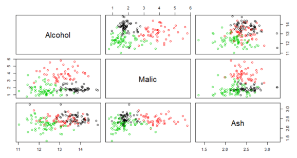 Visualizing clusters by original variables