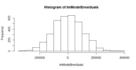 Histogram to check linear regression assumption