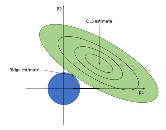 Geometric representation of OLS vs Ridge Regression