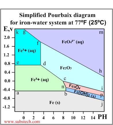 pourbaix diagram manganese craftsman garage door wiring diagrams | stelios site for technical information