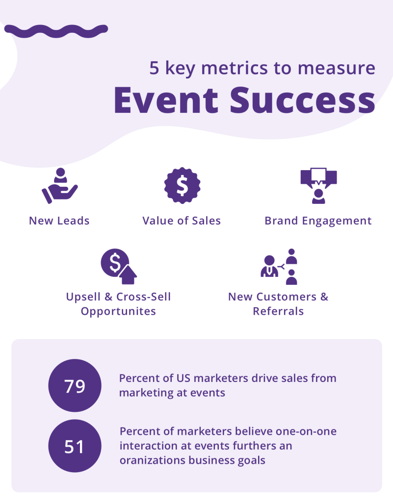 The 5 key metrics of measuring an event's success: New Leads, Value of Sales, Brand engagement, upwelling opportunities, and new customers.