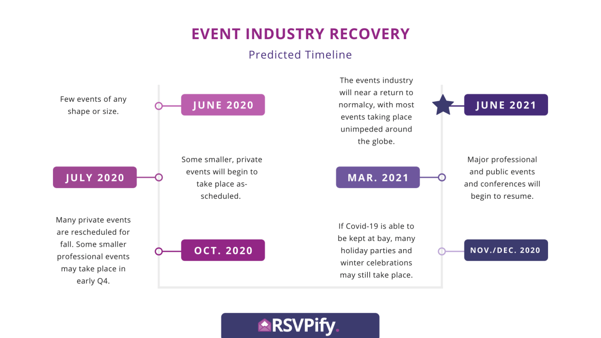 Event Industry forecasted Recovery Timeline Infographic