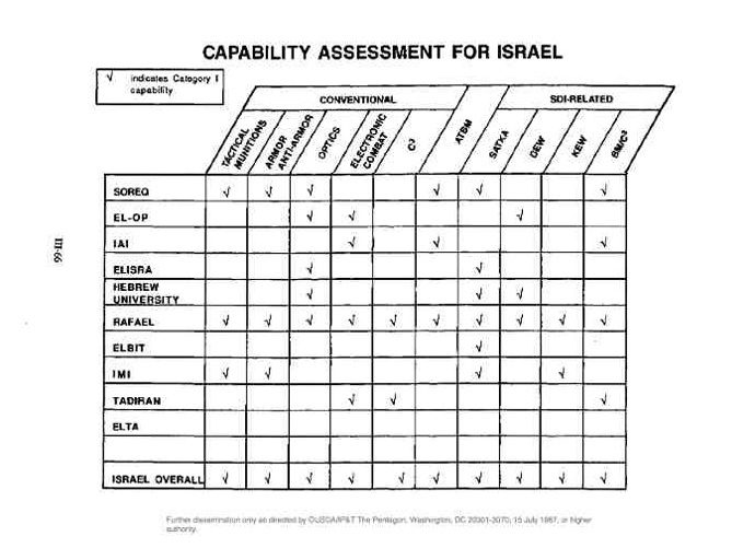 image from the report �Critical Technology Assessment in Israel and NATO Nations