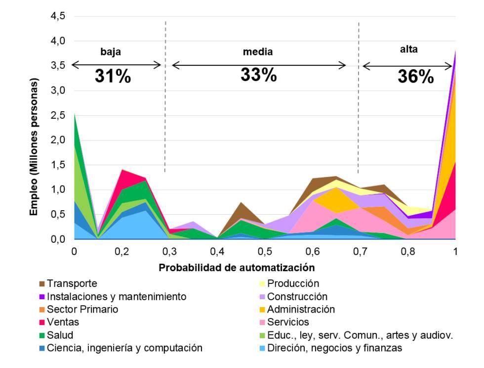 España: Distribución del empleo por ocupación según su probabilidad de automatización (promedio 2011-2016). Fuente: BBVA Research a partir de Frey y Osborne (2016) e INE.