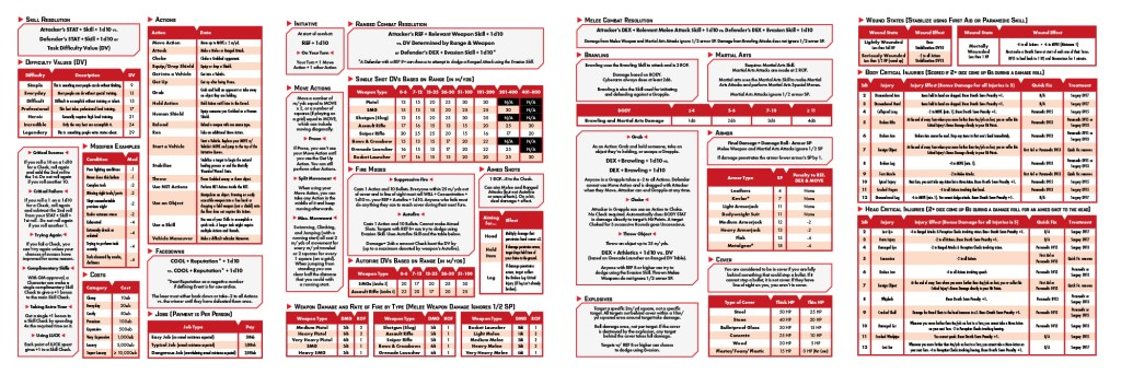 The GM-facing side of the Cyberpunk RED Data Screen. A collection of tables and rules.