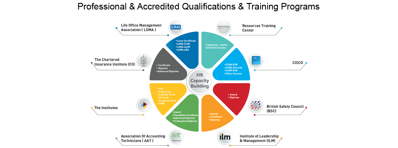 Professional-Accredited-Qualifications-Training-Programs-png