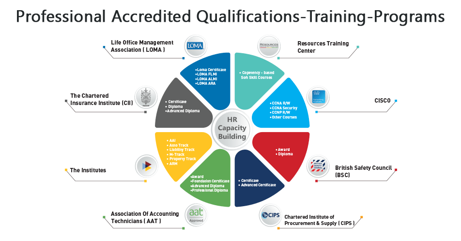 Professional Accredited Qualif ications-Training-Programs