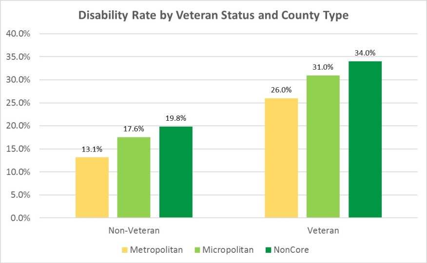 A bar chart comparing disability rates between veterans and non-veterans by county type.