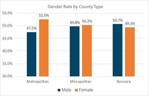 Chart 3. Gender rate by county type of disability population. A bar chart indicating trends in gender for the population of people with disabilities. The chart reveals that of the population of people with disabilities there tend to be more women than men in urban (metropolitan) counties, where as there are more men than women in rural (noncore) counties.