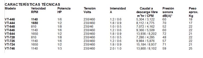 Ventiladores Para Transformadores Imagen Tabla