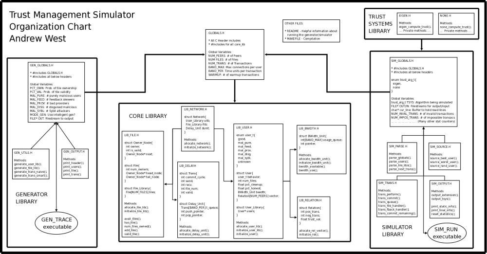 medium resolution of p2p sim diagram