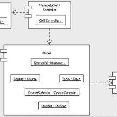 Sequence Diagram For Web Application Jeep Cj2a Wiring Component Diagrams In Uml « Microsoft.net