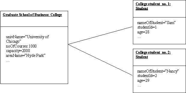 Object Diagrams in UML « MicrosoftNET