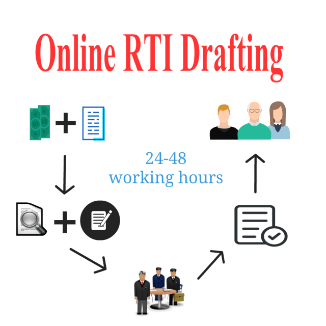 Online RTI Drafting | RTIwala Services