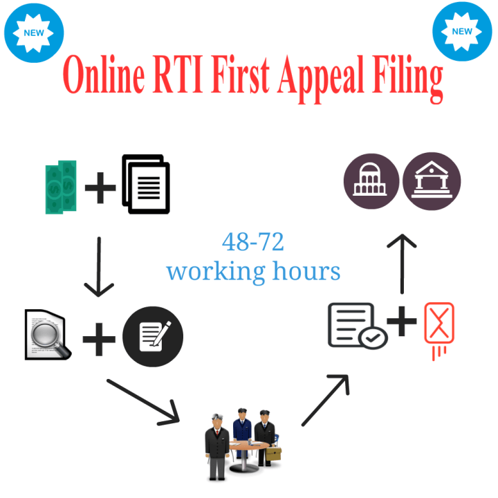 Online RTI First Appeal Filing | RTIwala Services