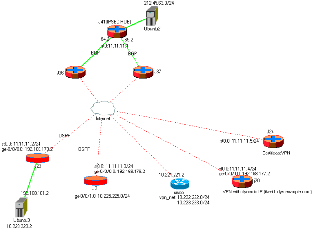 ipsec_cisco_srx