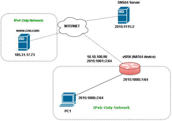 How do DNS64 and NAT64 work with Juniper and BIND